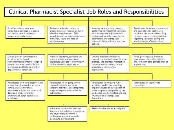 clinical-pharmacist-job-responsibilities-2