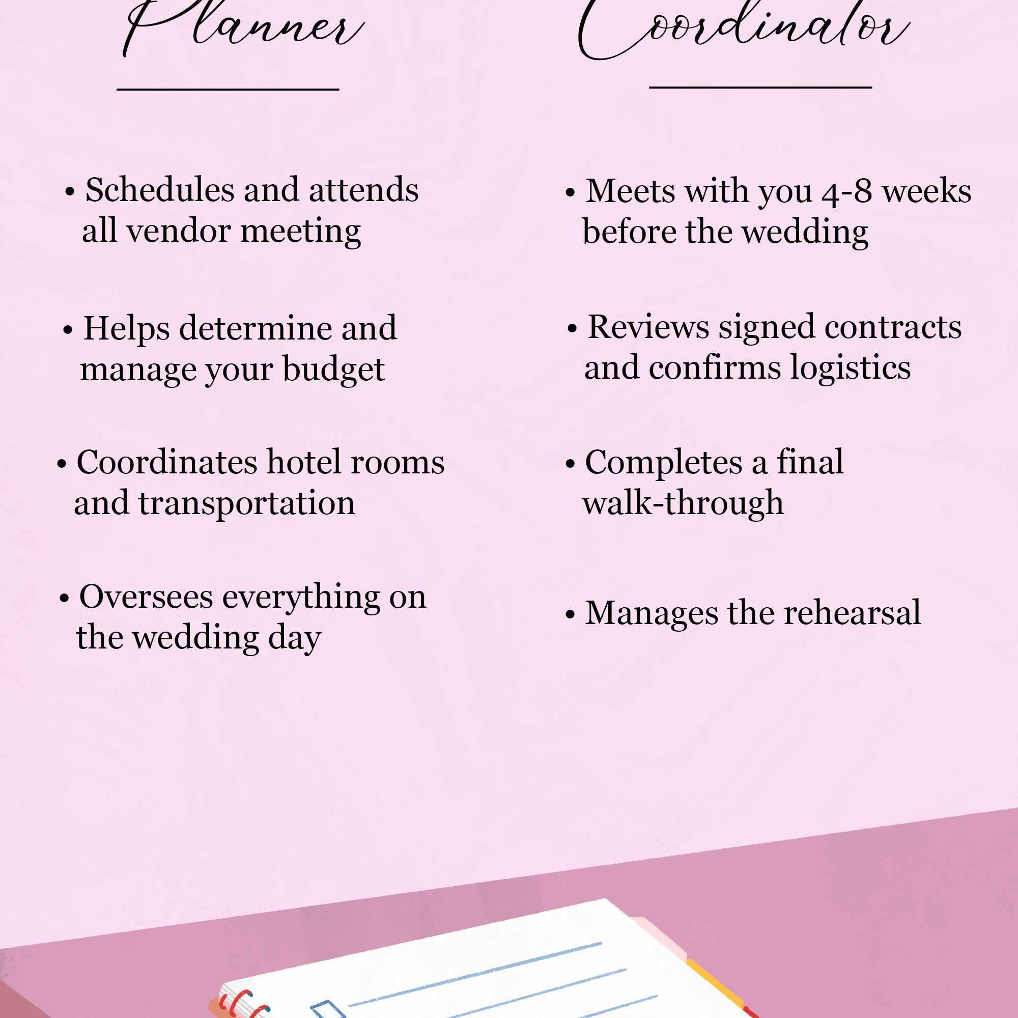 wedding-coordinator-job-responsibilities