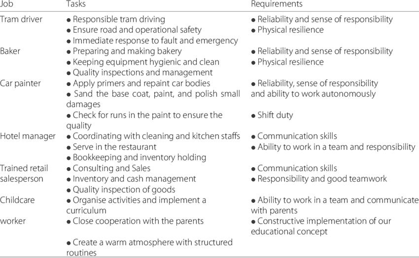 skilled-job-responsibilities