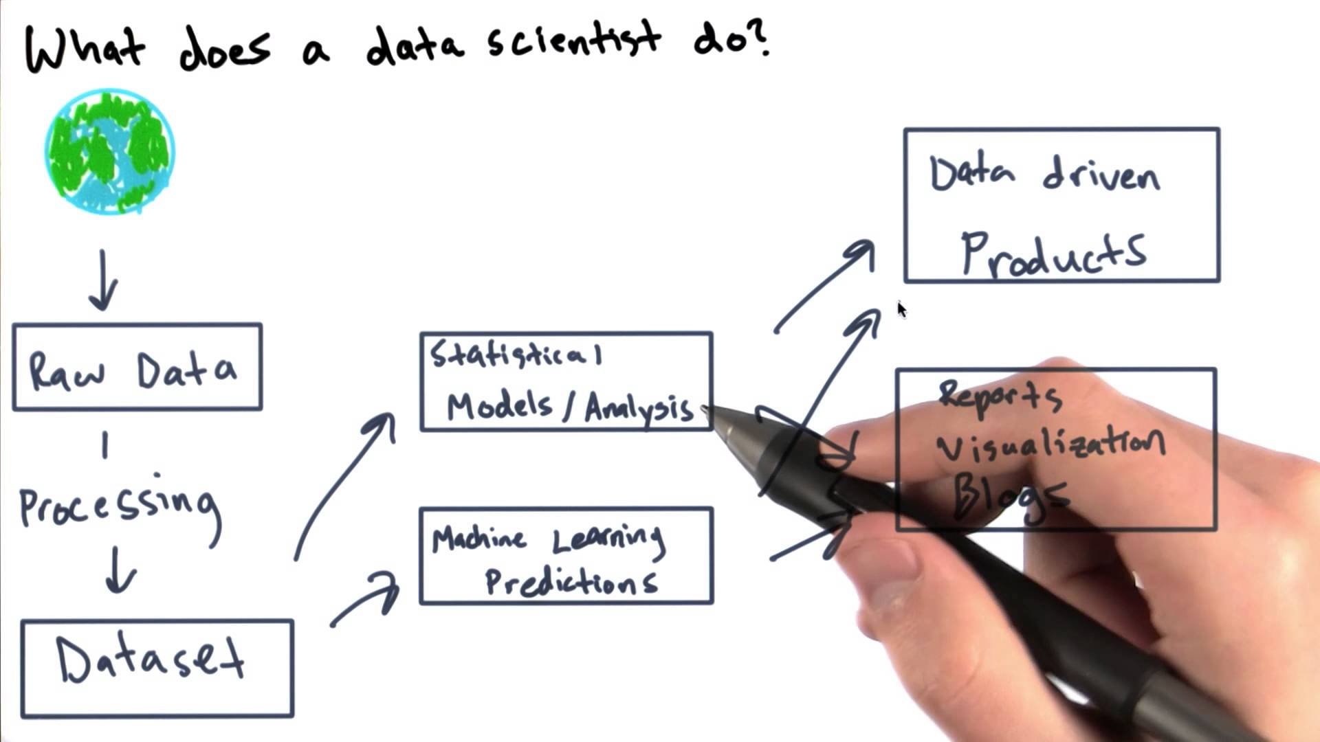 scientist-job-responsibilities