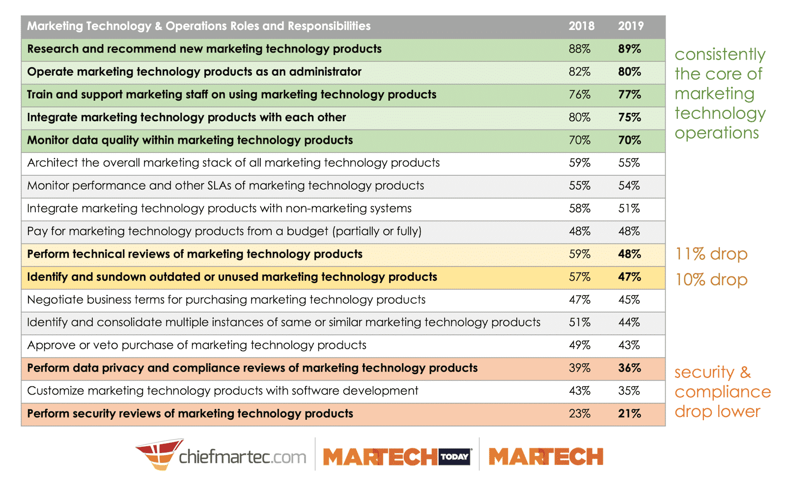 technical-marketing-job-responsibilities