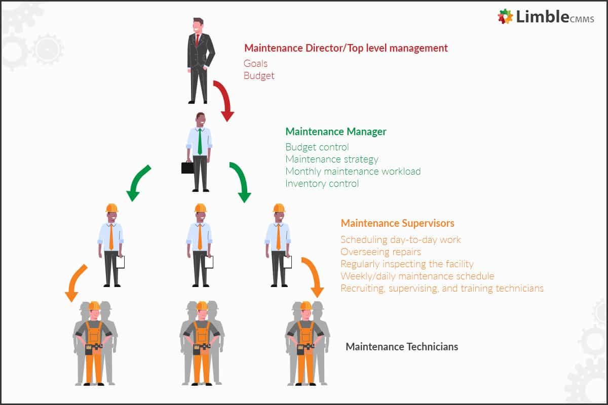 maintenance-manager-job-responsibilities-2