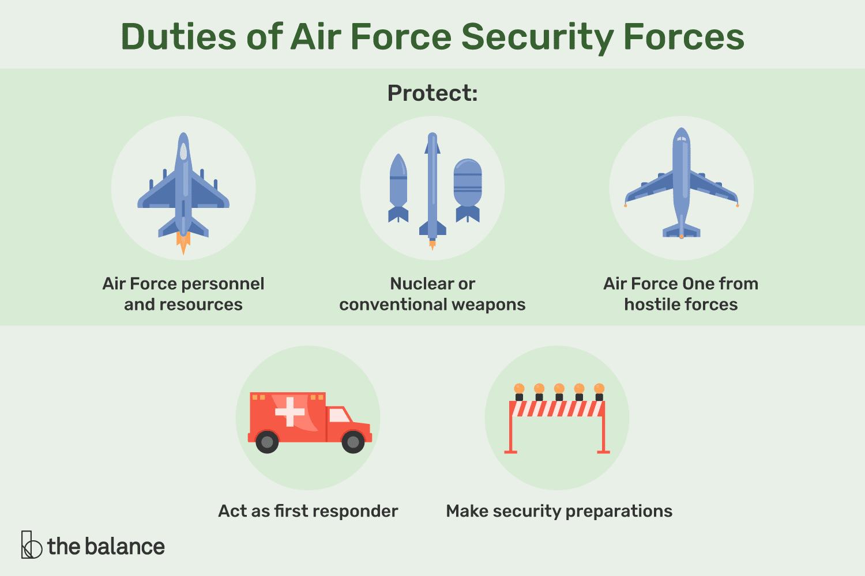 security-forces-job-responsibilities-2